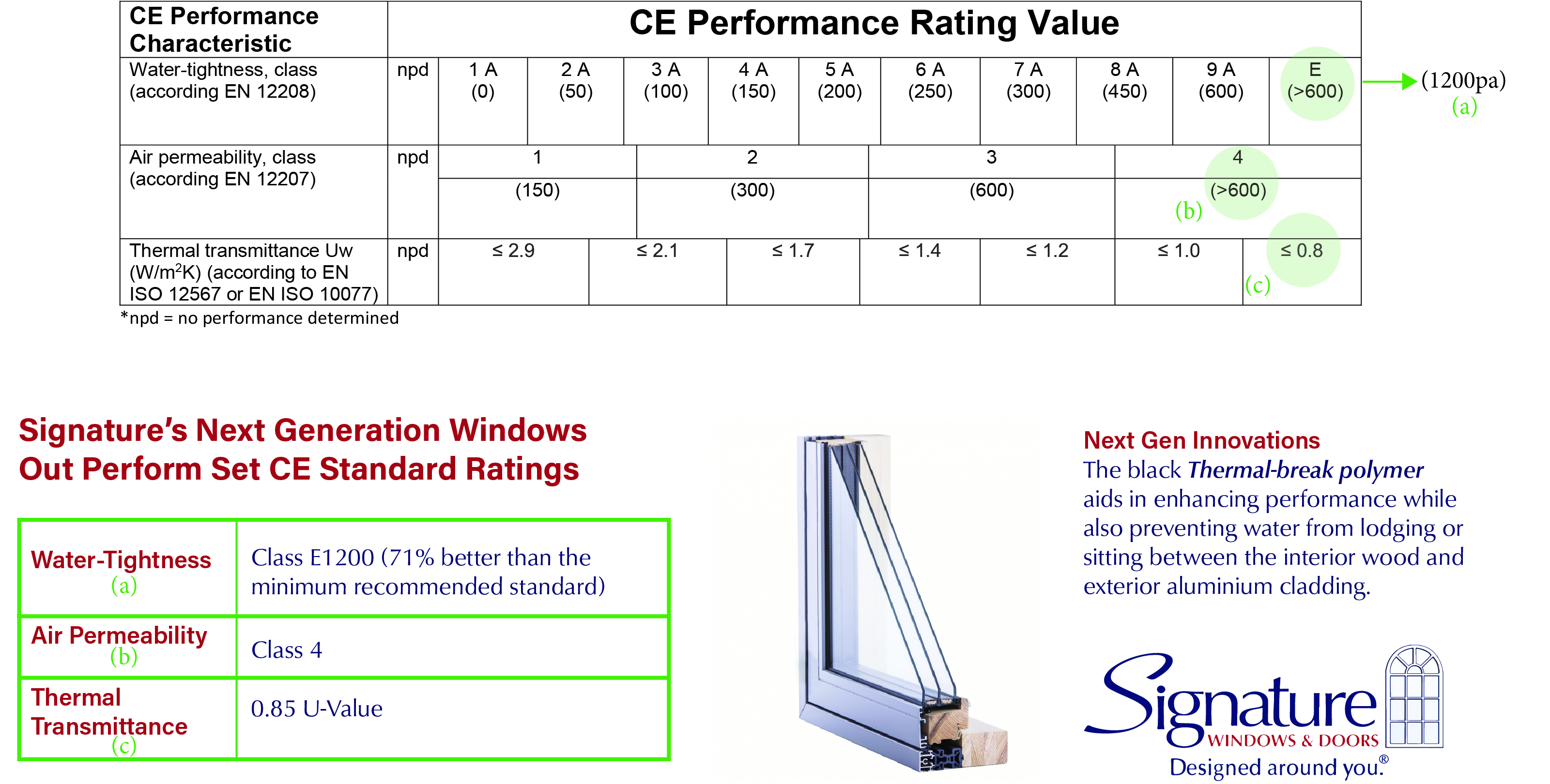 A Guide To Understanding Window Energy Ratings